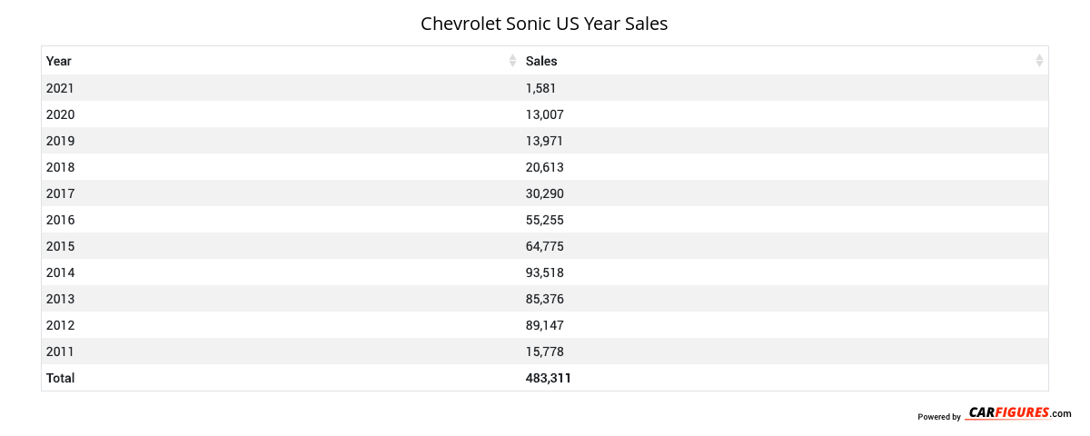 Chevrolet Sonic Year Sales Table