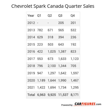Chevrolet Spark Quarter Sales Table
