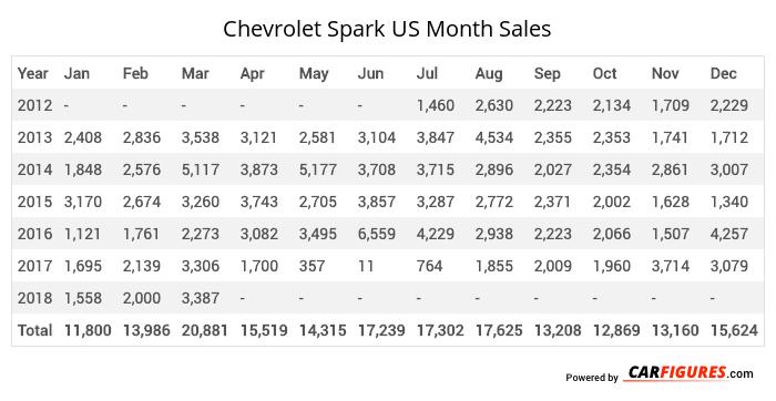 Chevrolet Spark Month Sales Table
