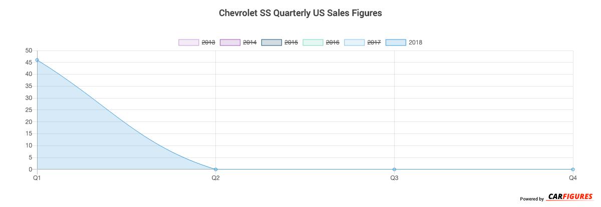 Chevrolet SS Quarter Sales Graph