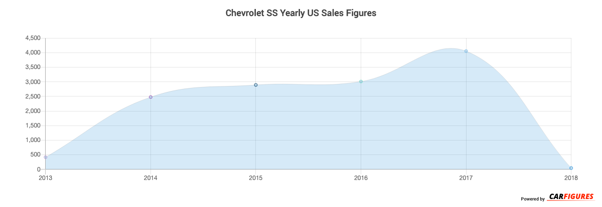 Chevrolet SS Year Sales Graph