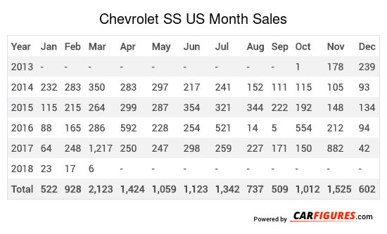 Chevrolet SS Month Sales Table