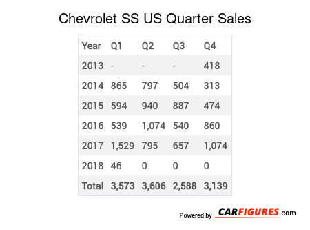 Chevrolet SS Quarter Sales Table
