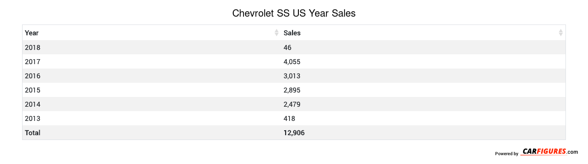 Chevrolet SS Year Sales Table