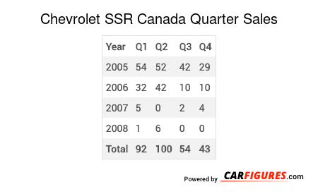Chevrolet SSR Quarter Sales Table