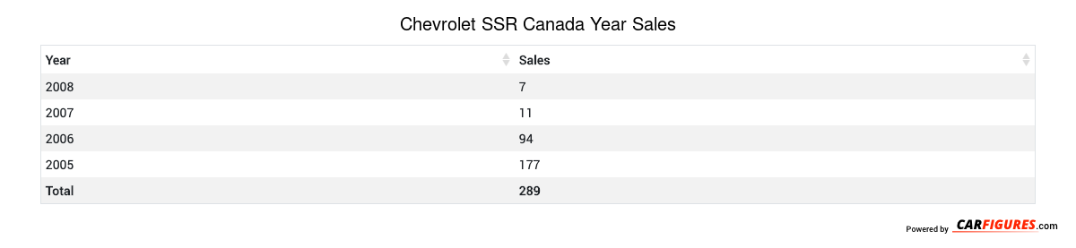 Chevrolet SSR Year Sales Table