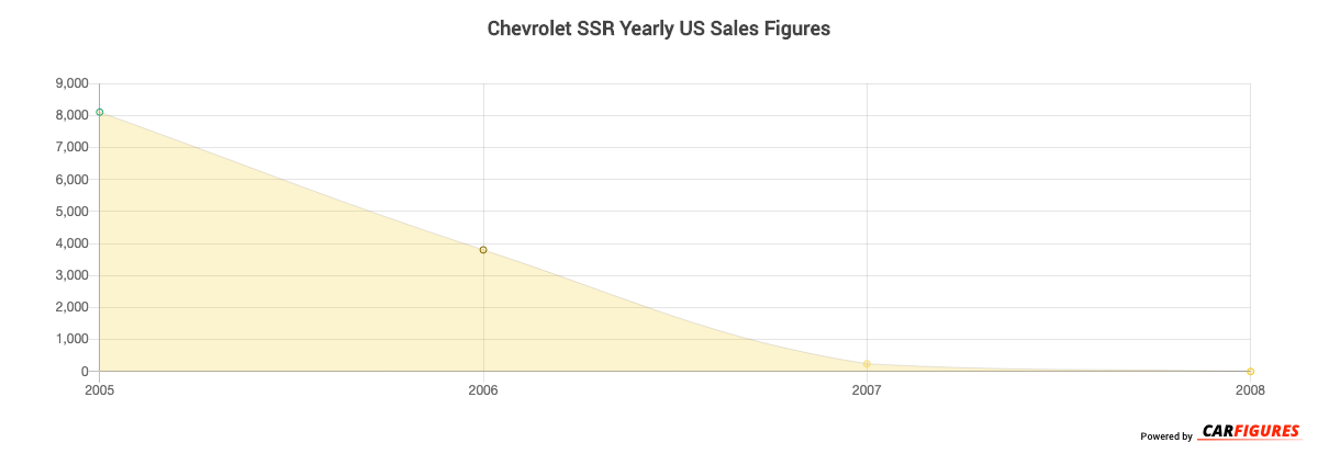 Chevrolet SSR Year Sales Graph