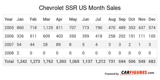 Chevrolet SSR Month Sales Table