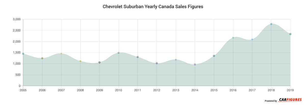 Chevrolet Suburban Year Sales Graph