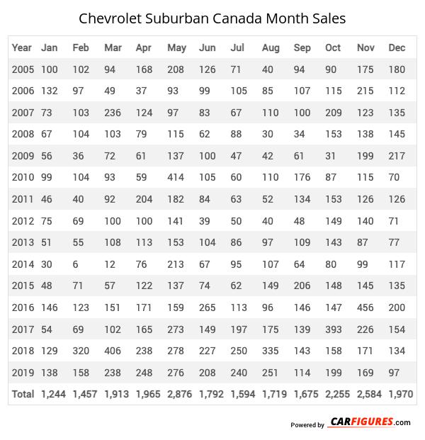 Chevrolet Suburban Month Sales Table