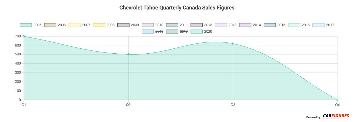 Chevrolet Tahoe Quarter Sales Graph