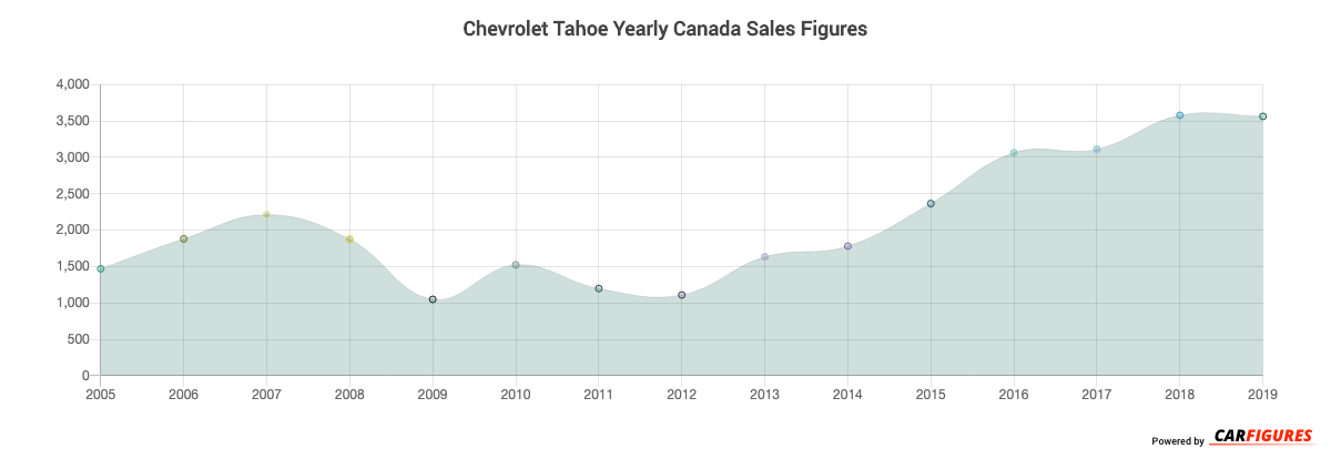 Chevrolet Tahoe Year Sales Graph