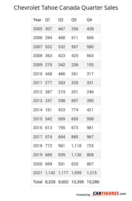 Chevrolet Tahoe Quarter Sales Table