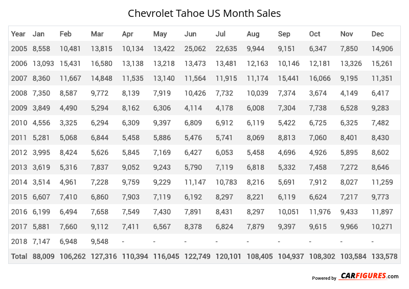 Chevrolet Tahoe Month Sales Table