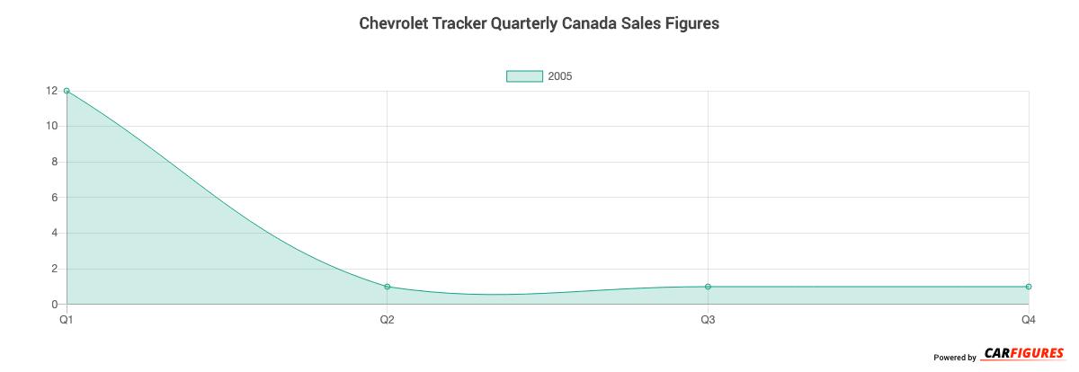 Chevrolet Tracker Quarter Sales Graph