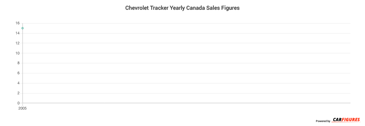 Chevrolet Tracker Year Sales Graph