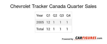 Chevrolet Tracker Quarter Sales Table