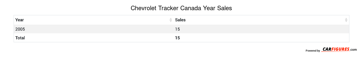Chevrolet Tracker Year Sales Table