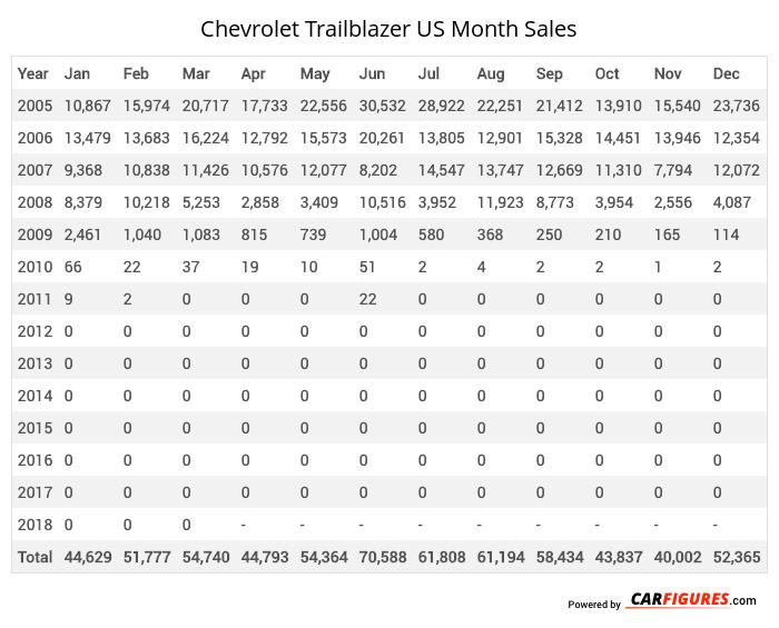 Chevrolet Trailblazer Month Sales Table
