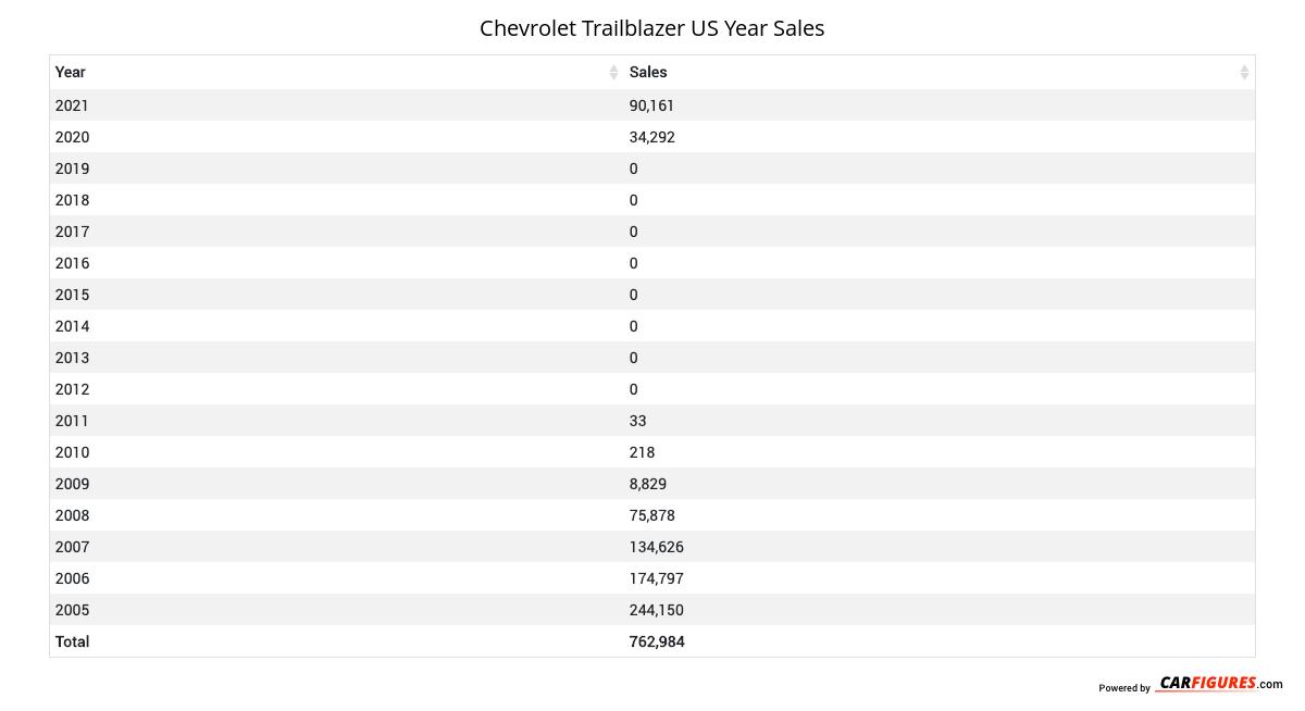 Chevrolet Trailblazer Year Sales Table