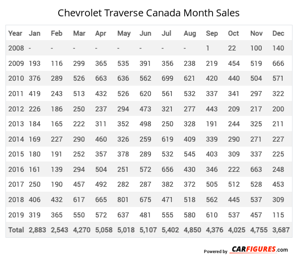 Chevrolet Traverse Month Sales Table