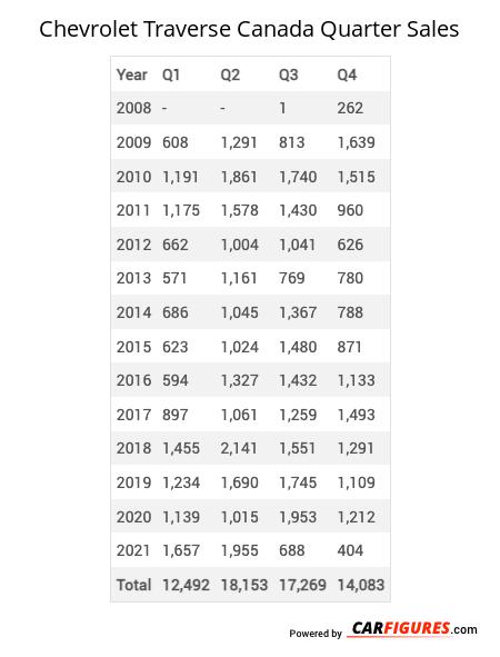 Chevrolet Traverse Quarter Sales Table