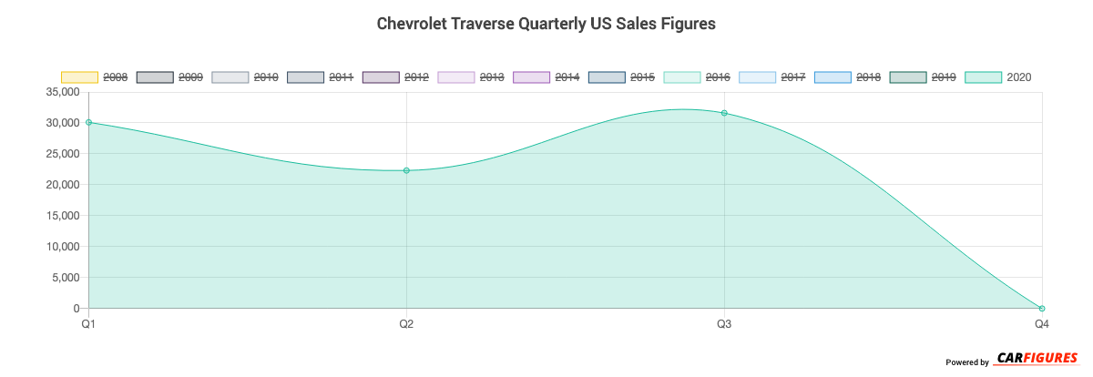 Chevrolet Traverse Quarter Sales Graph