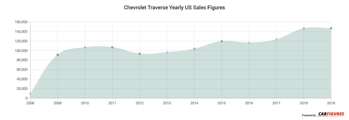 Chevrolet Traverse Year Sales Graph
