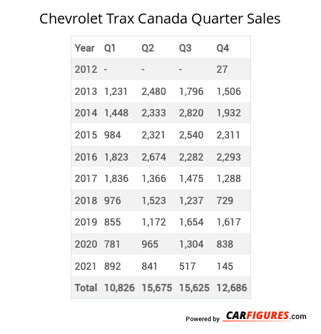 Chevrolet Trax Quarter Sales Table