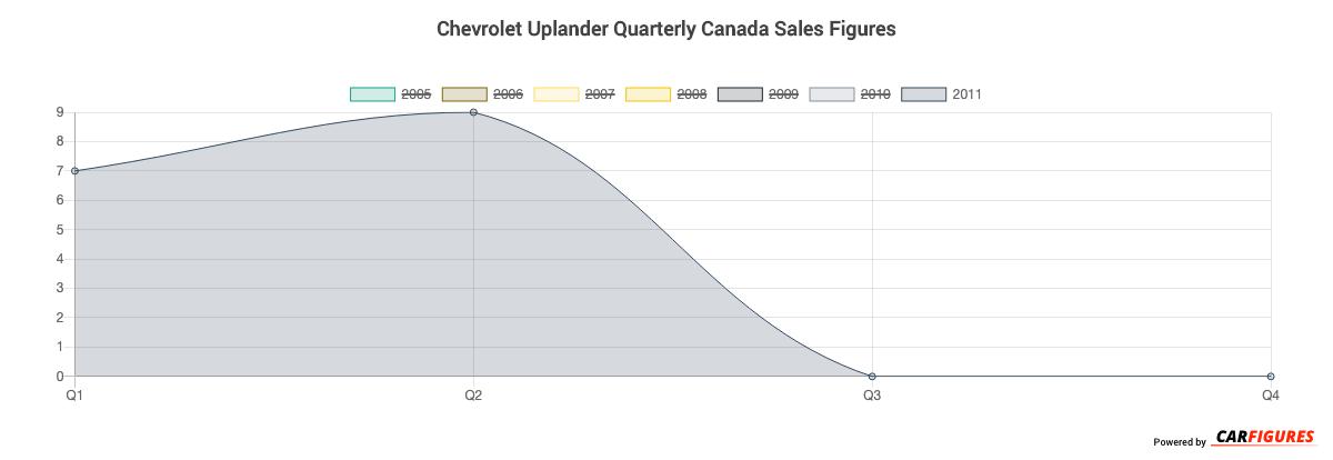 Chevrolet Uplander Quarter Sales Graph