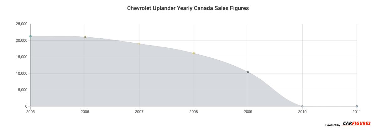 Chevrolet Uplander Year Sales Graph