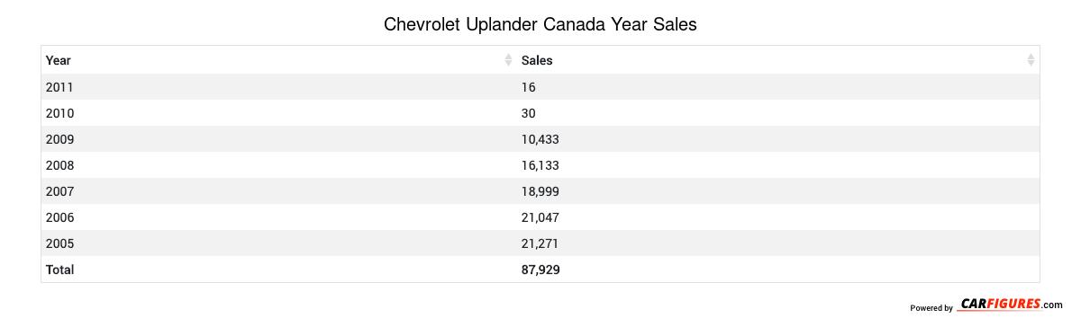 Chevrolet Uplander Year Sales Table
