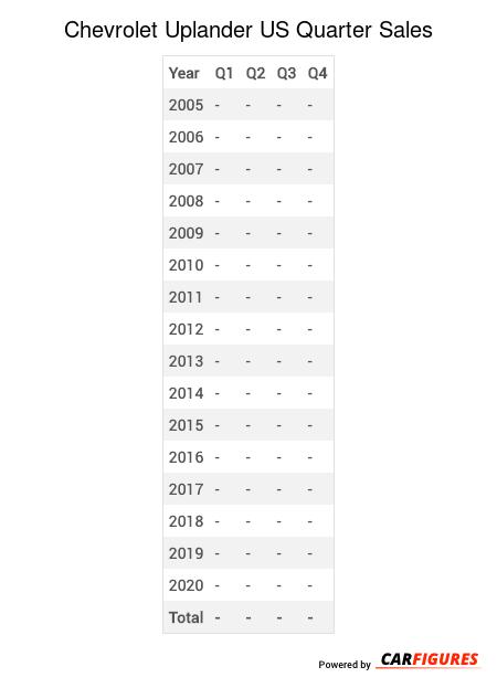 Chevrolet Uplander Quarter Sales Table