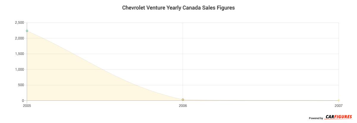Chevrolet Venture Year Sales Graph