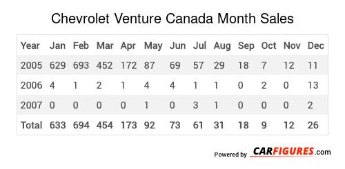 Chevrolet Venture Month Sales Table