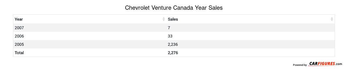 Chevrolet Venture Year Sales Table