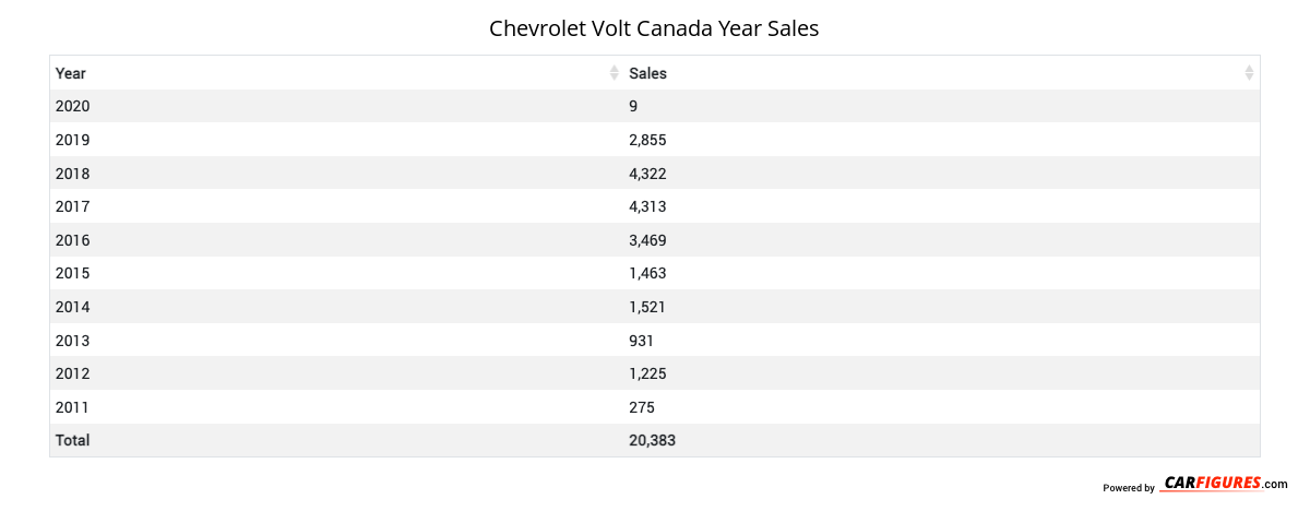Chevrolet Volt Year Sales Table