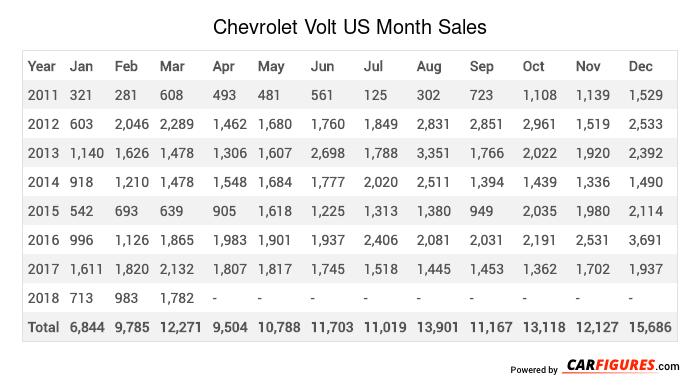 Chevrolet Volt Month Sales Table