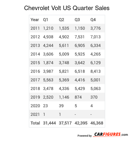 Chevrolet Volt Quarter Sales Table