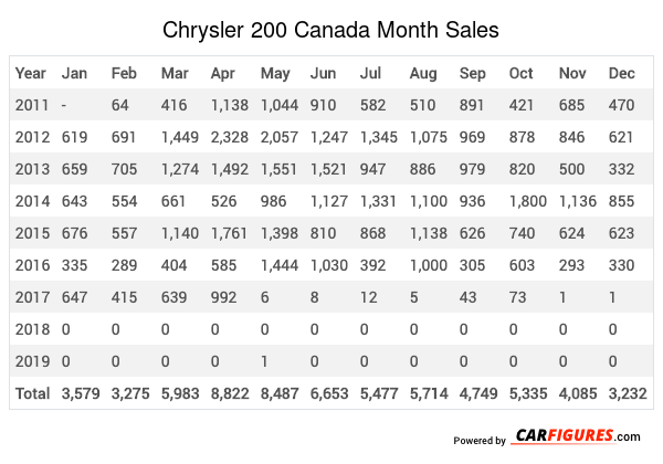 Chrysler 200 Month Sales Table