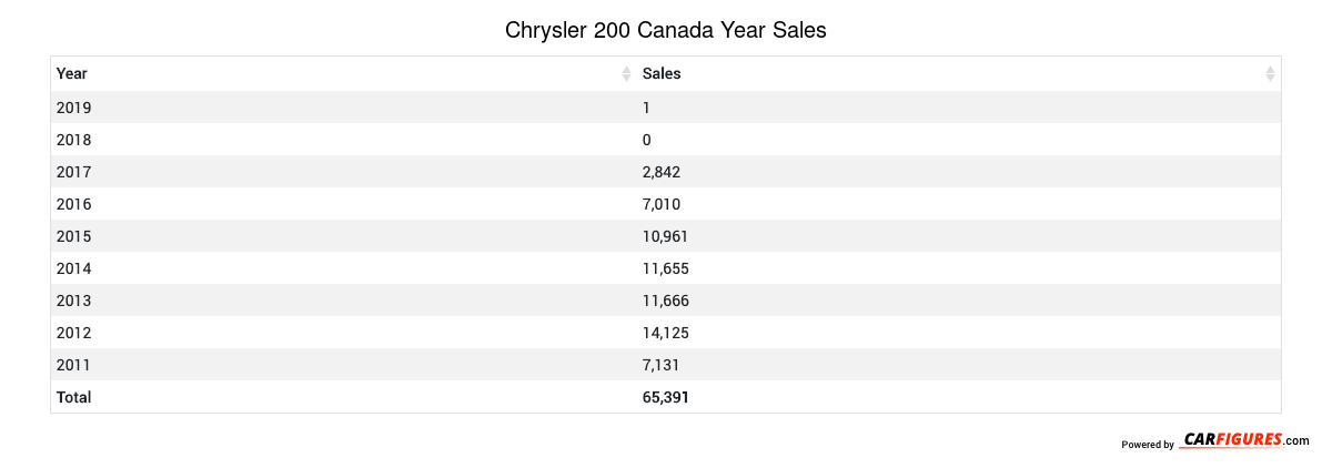 Chrysler 200 Year Sales Table