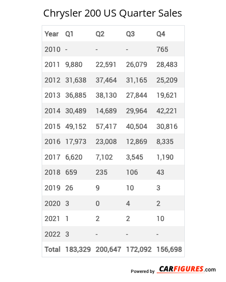Chrysler 200 Quarter Sales Table