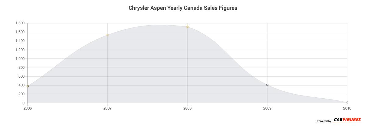 Chrysler Aspen Year Sales Graph