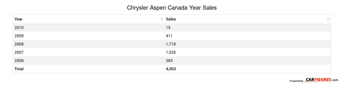 Chrysler Aspen Year Sales Table