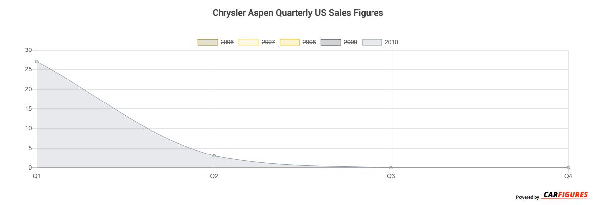 Chrysler Aspen Quarter Sales Graph