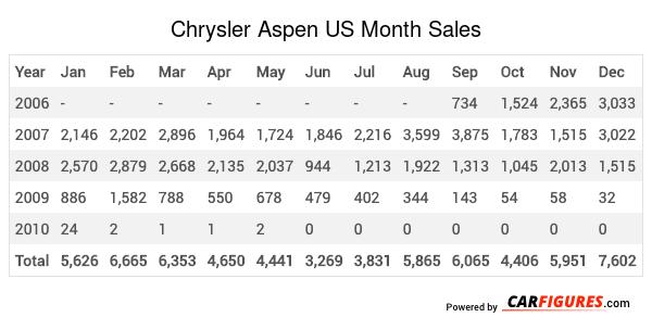 Chrysler Aspen Month Sales Table