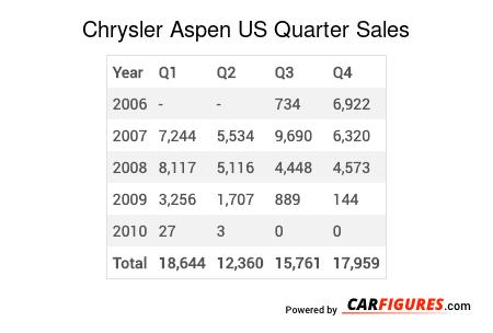 Chrysler Aspen Quarter Sales Table