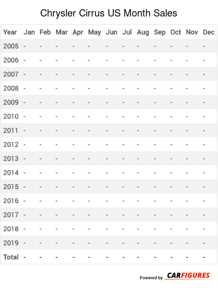 Chrysler Cirrus Month Sales Table