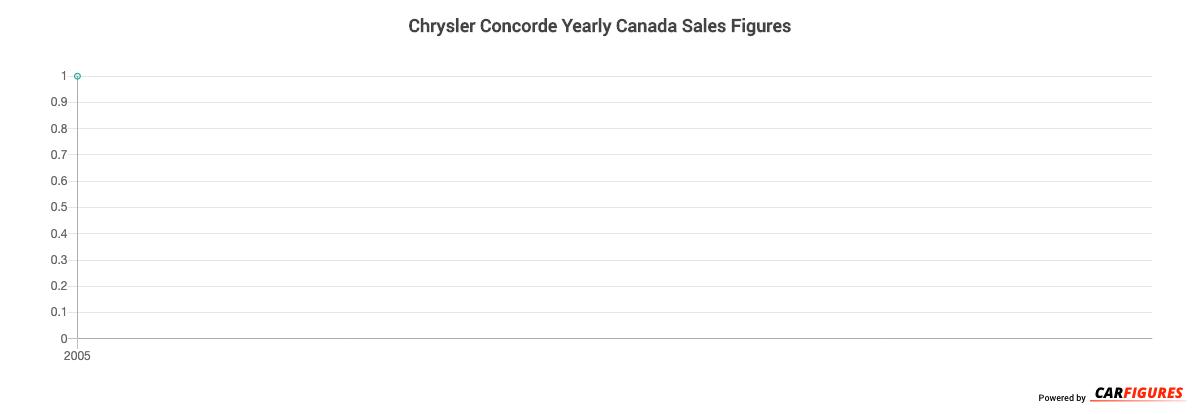 Chrysler Concorde Year Sales Graph
