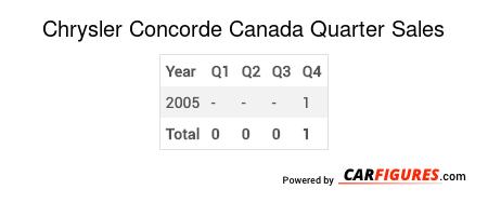 Chrysler Concorde Quarter Sales Table